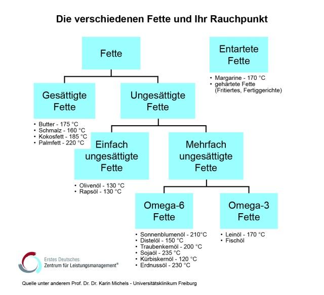 Diagramm, Übersicht, Öle und Fette, Rauchpunkt, Zentrum für Leistungsmanagement