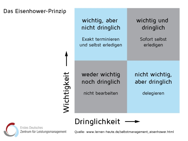 zfl_eisenhower_organisationsprinzip